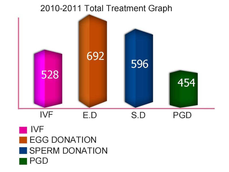 2010-2011 ivf success rates